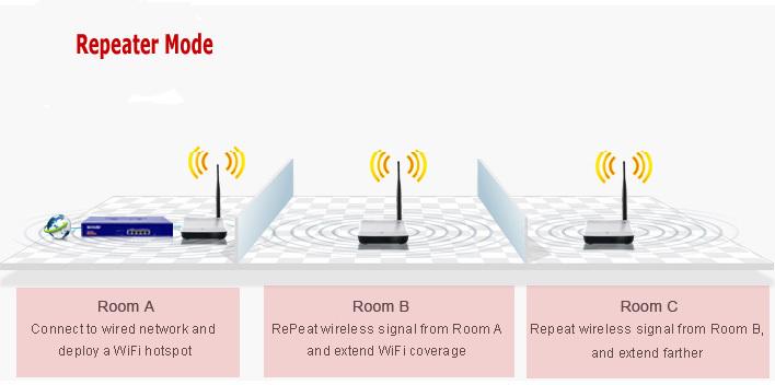 Tenda A3 Wireless Range Extender Driver Download