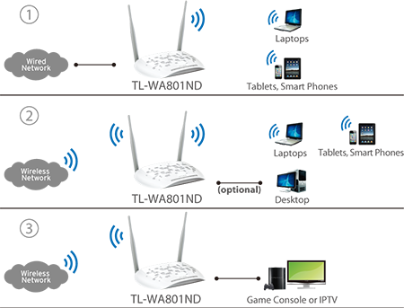TP-Link 300Mbps Wifi N Access Point / Range Extender